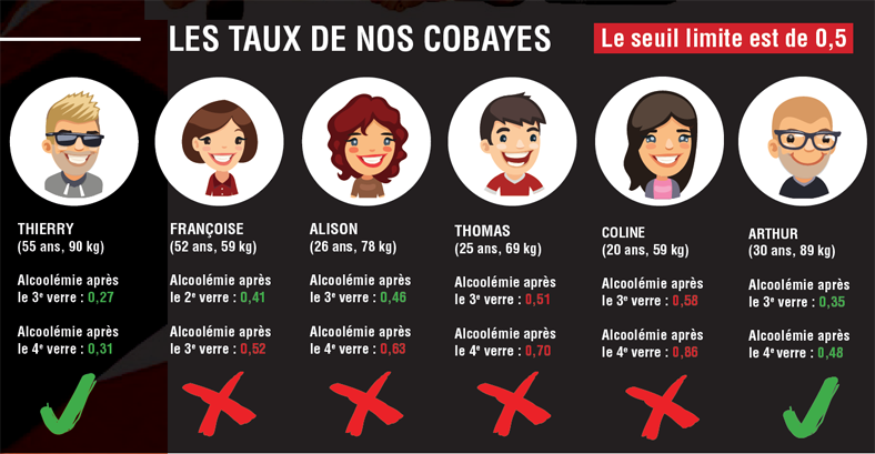taux d'alcool, cobayes
